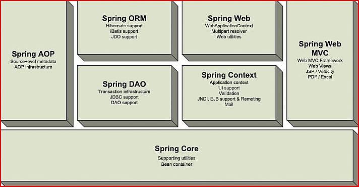 Test-driven development a j2ee example