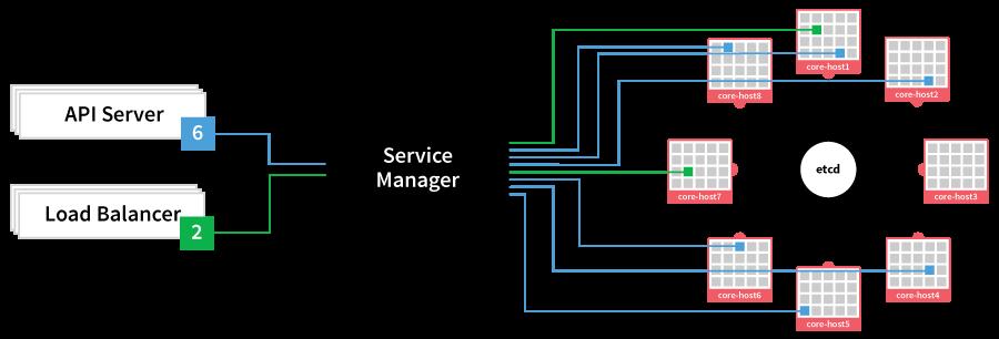 CoreOS Docker Fleet Scheduling
