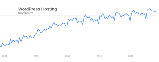 managed-wordpress-hosting-trend