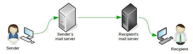 Fix 454 4 7 1 Relay access denied in Postfix mail server- Page 2 of 3