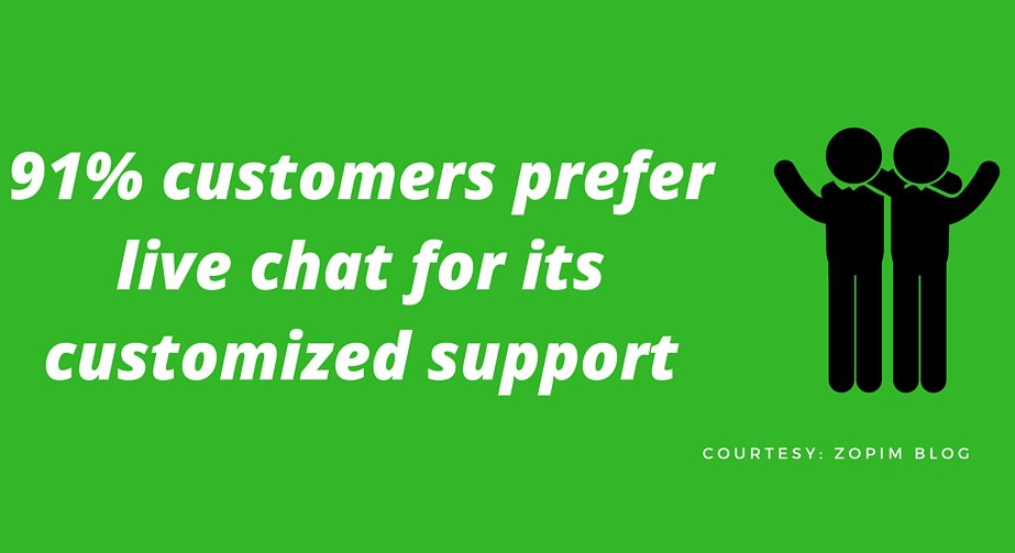 Customized support in live chat for customer support