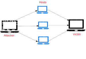 DDoS prevention in Nginx – How to secure your server from DDoS