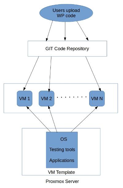 DevOps-testing