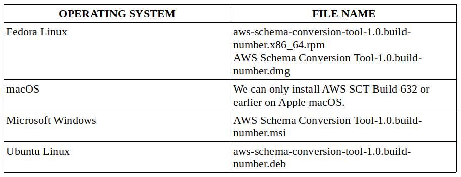 Install AWS SCT