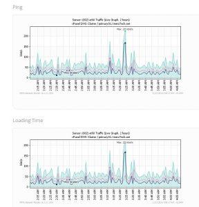 WHMCS-oVirt-prtg-graph