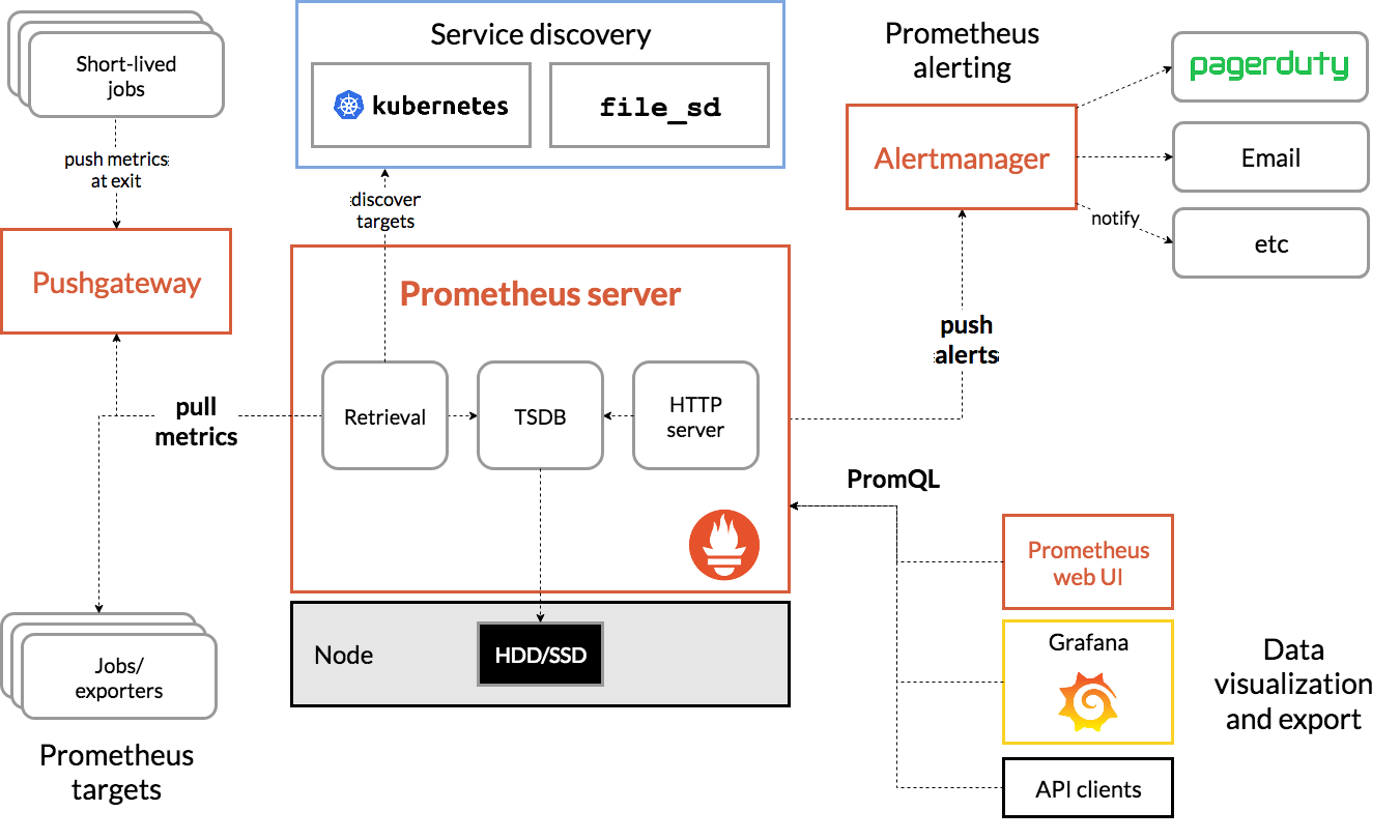 Prometheus Distributed Monitoring System