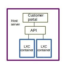 automated provisioning api server virtualization solution