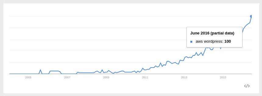 AWS WordPress update - Trend