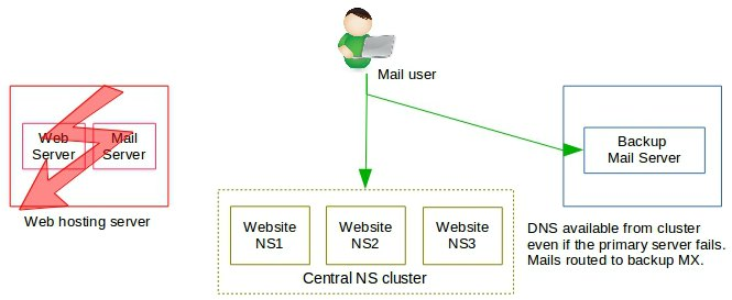 NS cluster directs mail to backup MX - cPanel multi-server cluster