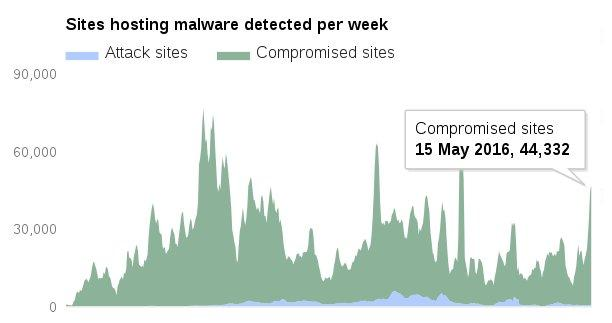 Google malware detection statistics - cPanel/WHM malware infection