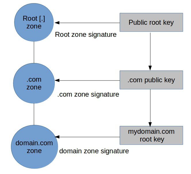 How To Secure DNS Server