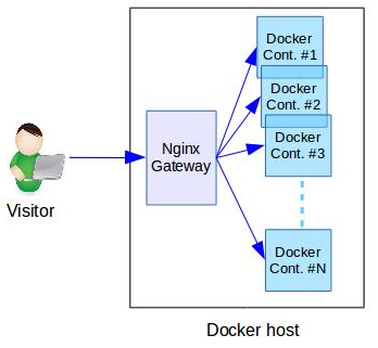 Docker error 16440 upstream prematurely closed connection