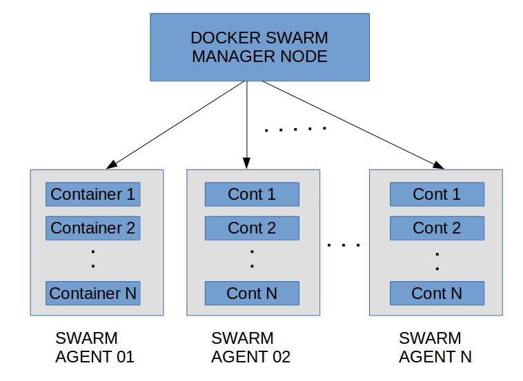 Docker high availability ensure 0 downtime for services