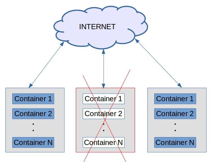 Docker High Availability overview