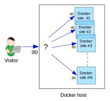 Want multiple Docker containers on the same port? Here's how