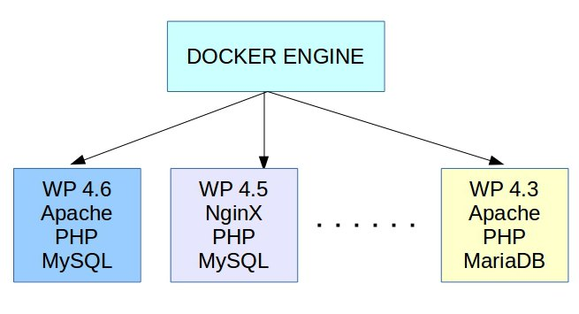 Managing multiple WordPress projects with Docker