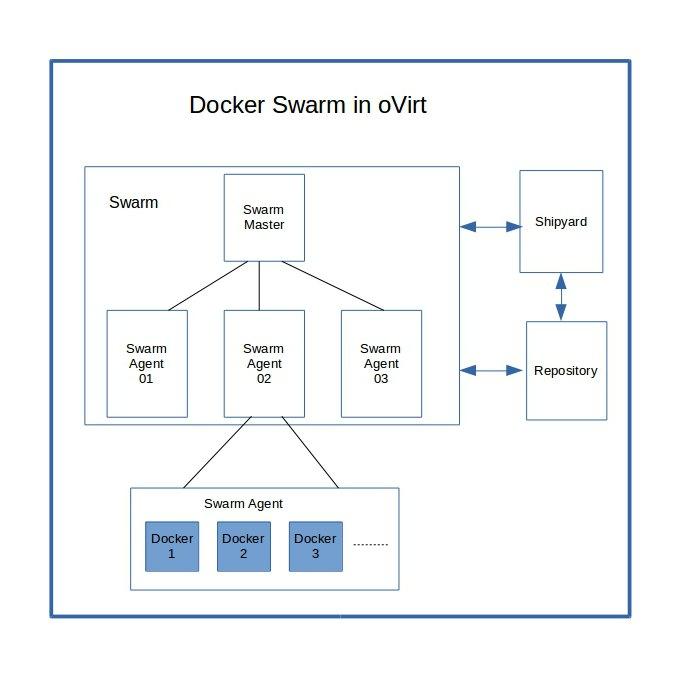 Docker Swarm setup in oVirt
