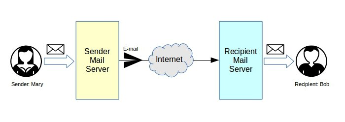 How email routes from sender to recipient