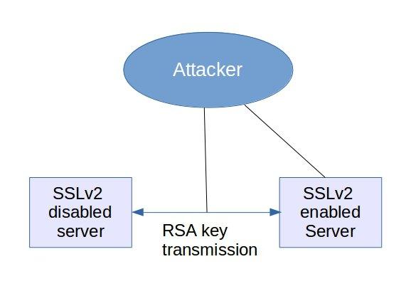 Block DROWN attack: Fix SSL vulnerability in Linux,Apache