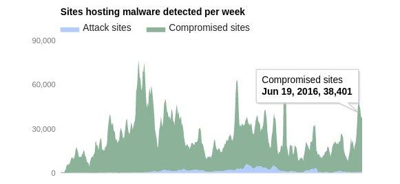 How to scan server for malware - Google blacklist