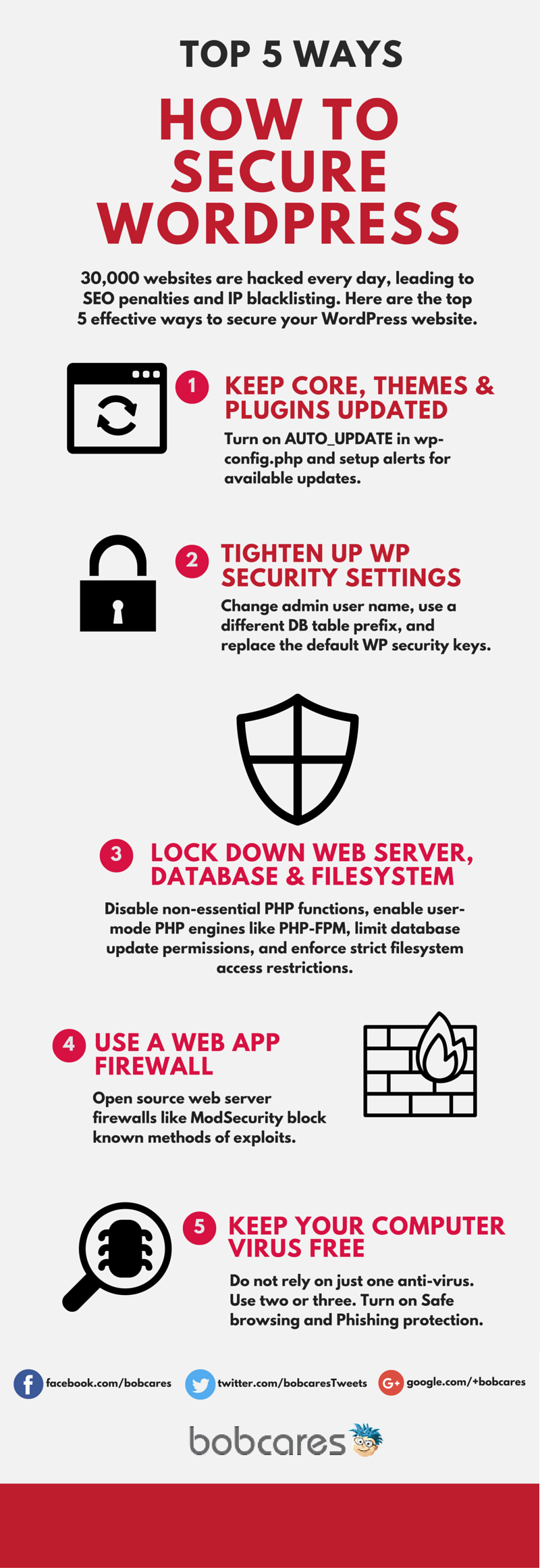 Checklist to ensure secure WordPress hosting for customer