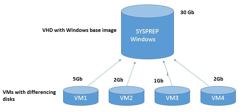 Using Differencing Disks in Hyper-V for Quick VM Deployment