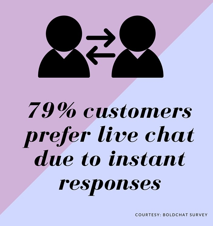 Instant access for customers in live chat for customer support