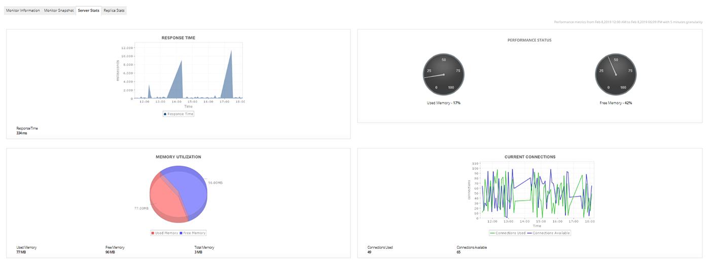 Monitor MongoDB Performance
