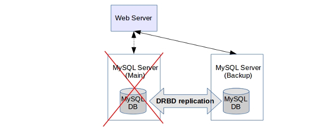 MySQL high availability using DRBD replication