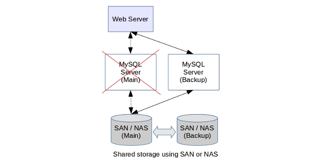 MySQL high availability: 7 Solutions to improve uptime