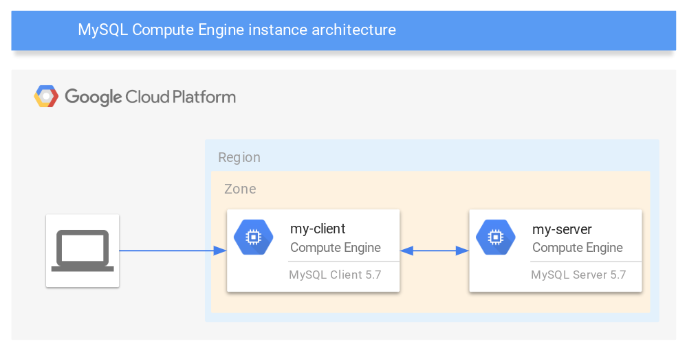 Setting up client access over private IP address to MySQL on Compute Engine