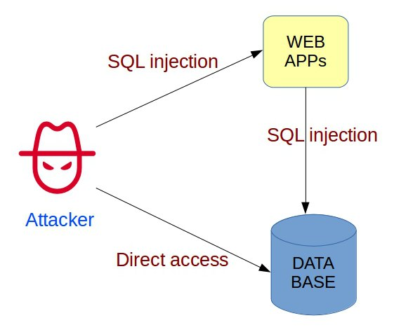 How attackers exploit MySQL Remote Root Code Execution / Privilege Escalation