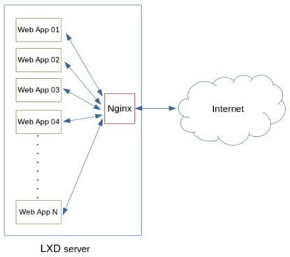 Nginx gateway for server virtualization infrastructure