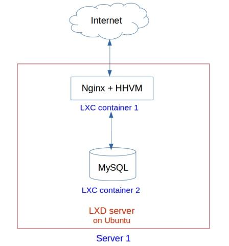 WordPress web site using Nginx and HHVM on LXD/LXC over Ubuntu