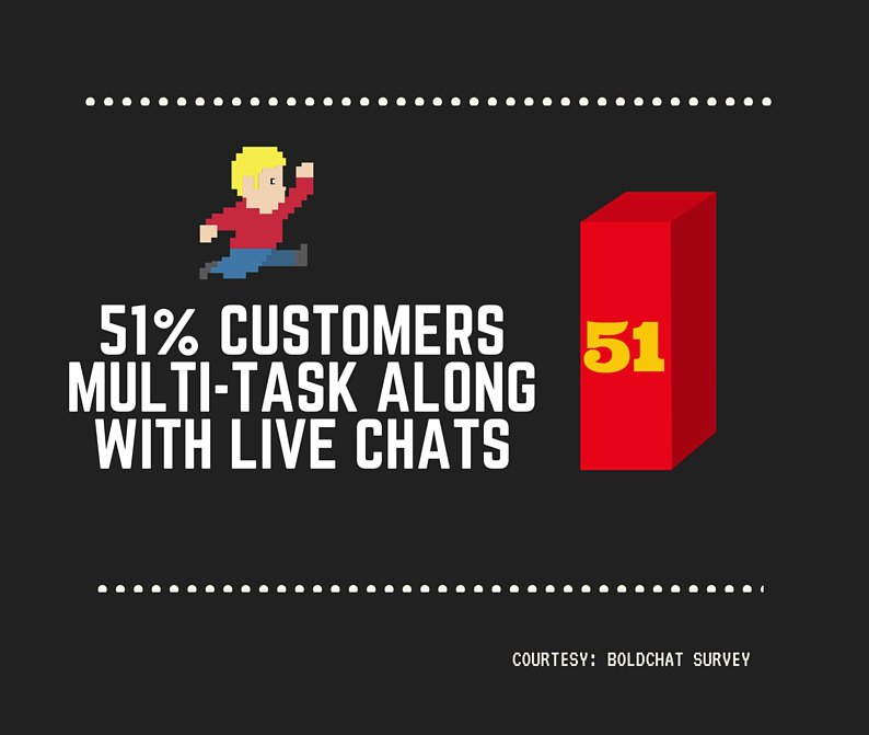 No hold time in live chat for customer support