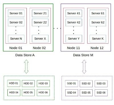 OnApp datastore structure