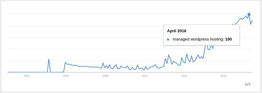 Openshift WordPress Hosting - Google trend