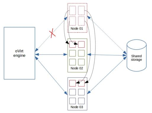 Architecture to enable high uptime in VPS hosting