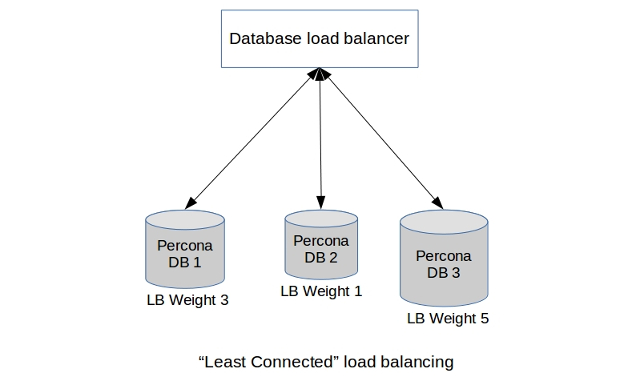 percona load balancing - least connected scheduling