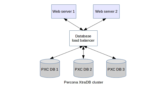 percona high availability cluster