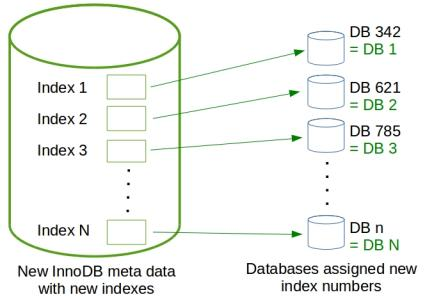 restored-ibdata1-innodb-metadata