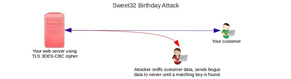 SWEET32 Birthday attack:How to fix TLS vulnerability