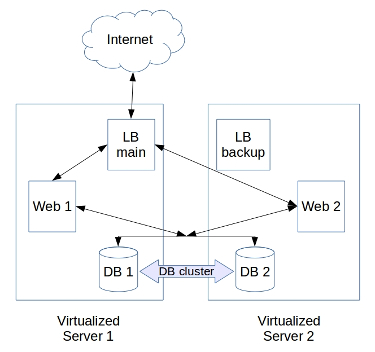 virtualized infrastructure