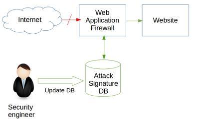 Security engineer updates firewall. Blocks attack.