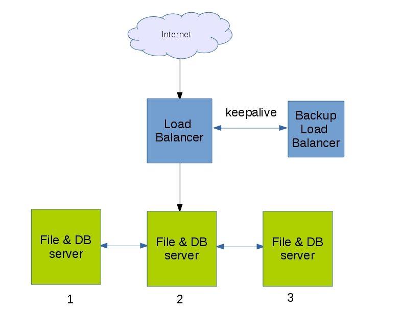 How to setup WordPress in multiple servers