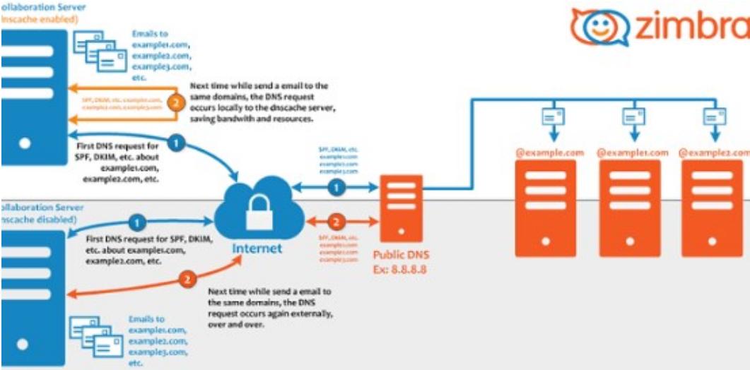 zimbra firewall configuration with ufw and firewalld